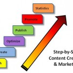 Step-by-Step Content Creation and Marketing